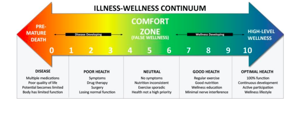 Illness-Wellness Continuum